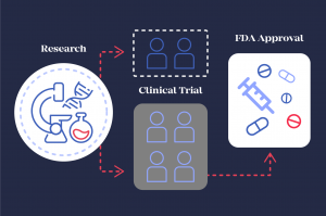 Are Clinical Trials a Last Resort for Patients