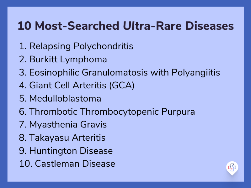 10-most-searched-ultra-rare-diseases
